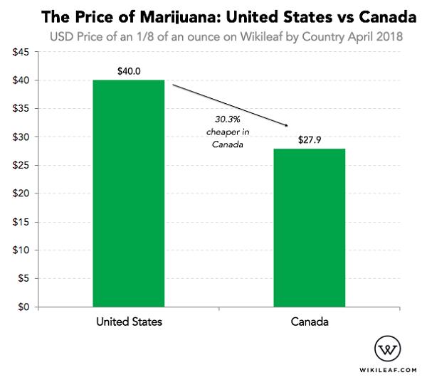 Marijuana is 30% cheaper in Canada than USA