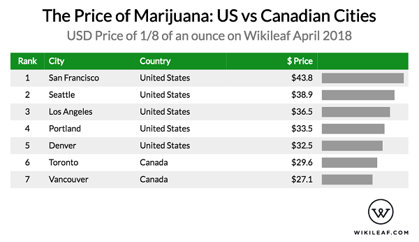 Marijuana is much cheaper in the Canadian cities of Toronto and Vancouver when compared to their US counterparts.