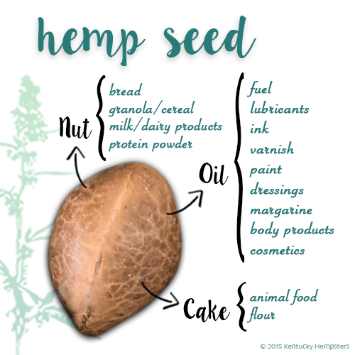 hempseed_diagram