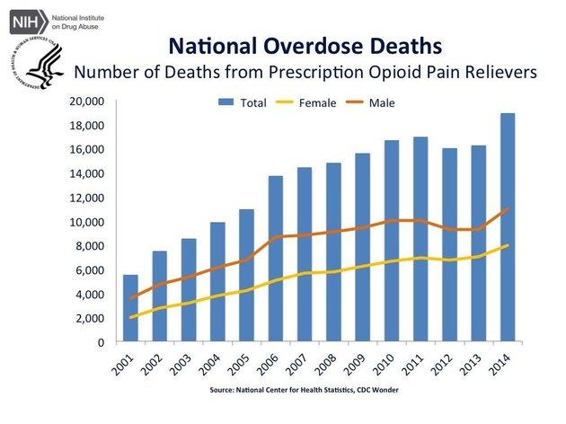 opioid-deaths