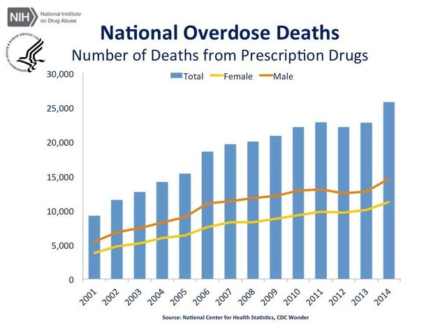 prescriptiondrug-deaths