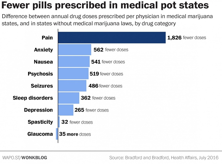 fewer-pills