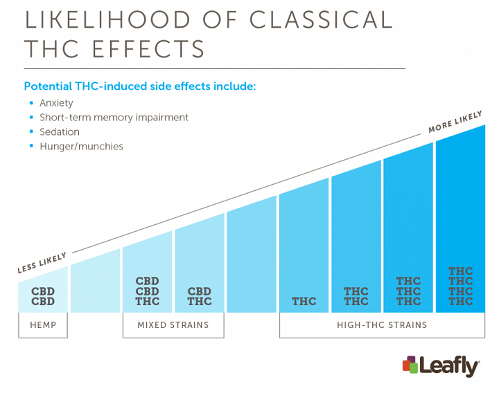 Figure 4: Consumers will experience different effects with different products and strains. THC and CBD levels can vary widely between strains, and knowing the THC:CBD ratio can help you anticipate and remember how specific strains affect you. Based on laboratory experiments, some of the classical THC-induced effects of cannabis may be diminished in mixed strains with significant CBD levels. Ultimately, the effects of a strain will also depend on a variety of other factors. (Amy Phung/Leafly)