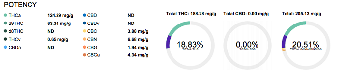 ancient-cannabis-potency-results