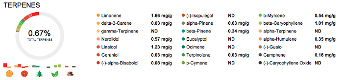 ancient-cannabis-terpene-results