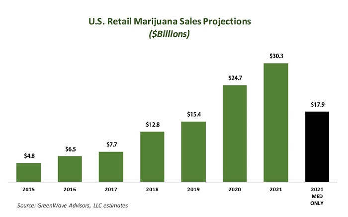 Cannabis Industry Projections