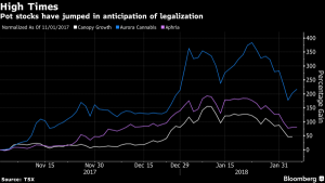 Should Canadian Landlords Worry About Legal Weed?