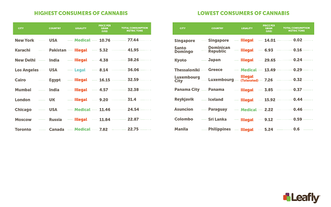 Cannabis consumption worldwide