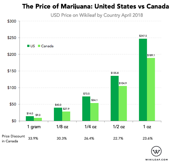 At every quantity purchased, it's much cheaper to buy in Canada versus the United States.