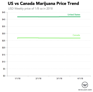 In the past year, the price of marijuana has been extremely stable in both the United States and Canada.