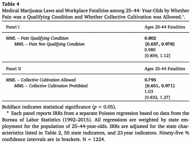 States where collective cultivation of cannabis is permitted experienced fewer workplace fatalities.