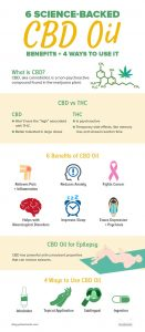 CBD oil is a promising solution to many ailments we experience today.
