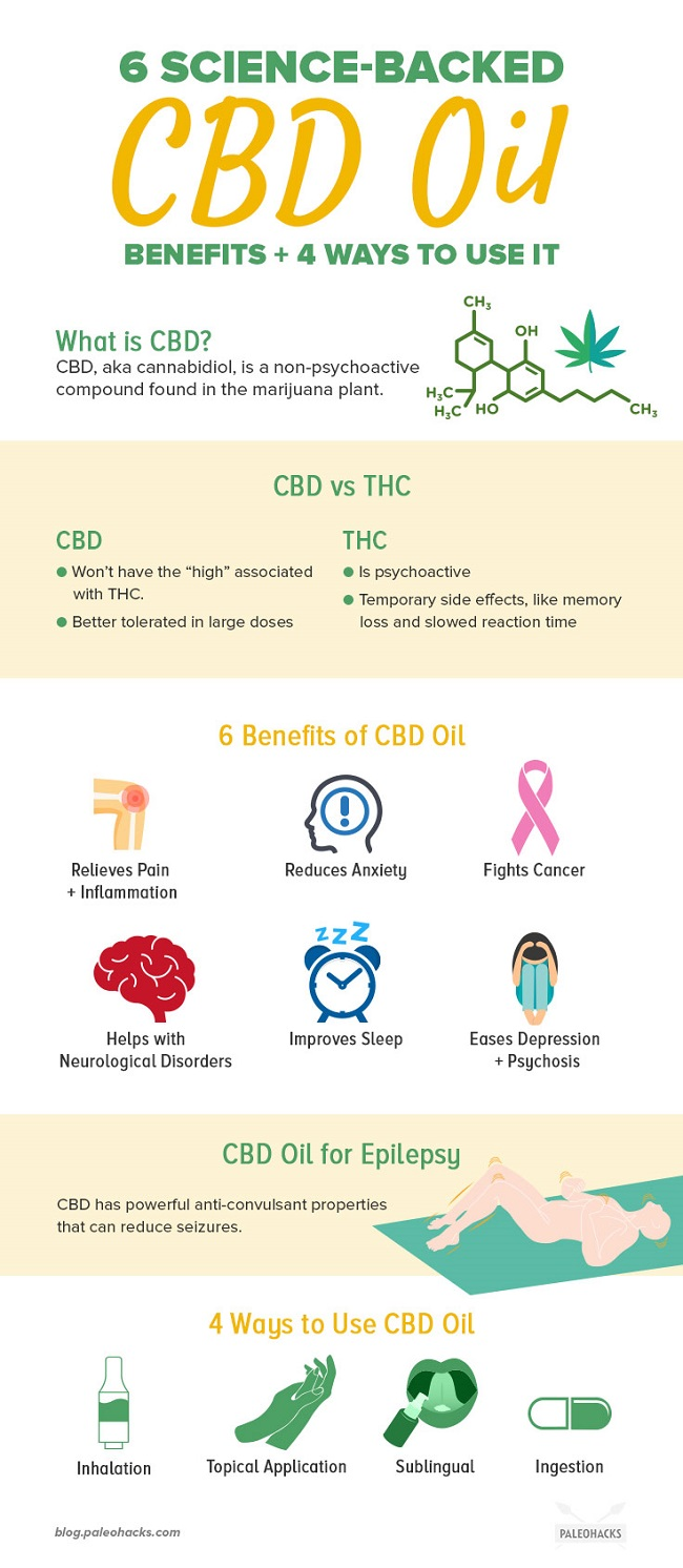 6-Science-Backed-CBD-Oil-Benefits-4-Ways-to-Use-It-infog - The