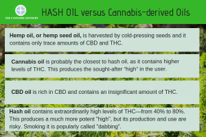 What is Hash Oil?